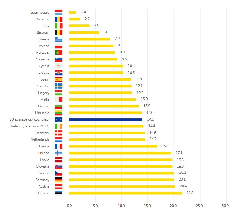 Gender Pay Gap EU-Vergleich