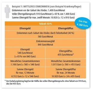 """Berechnungsbeispiel 1 ElterngeldPlus, aus: DGB-Projekt """"Vereinbarkeit von Familie und Beruf gestalten!"""" Broschüre ElterngeldPlus – Ein Leitfaden für Betriebs- und Personalräte"""