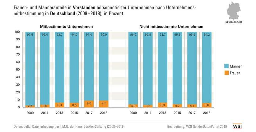 WSI GenderDatenPortal 2014