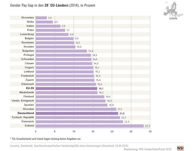 Gender Pay Gap in Europa
