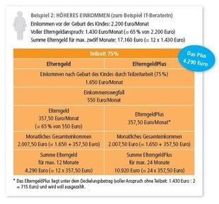 """Beispielrechnung zwei zum ElterngeldPlus, aus DGB-Projekt """"Vereinbarkeit von Familie und Beruf gestalten!"""" Broschüre ElterngeldPlus – Ein Leitfaden für Betriebs- und Personalräte"""