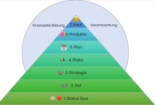Nataschas Spar-Pyramide