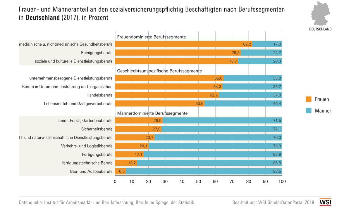 WSI GenderDatenPortal 2017